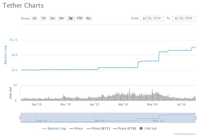 Tether (USDT) market capitalization hits $10 billion