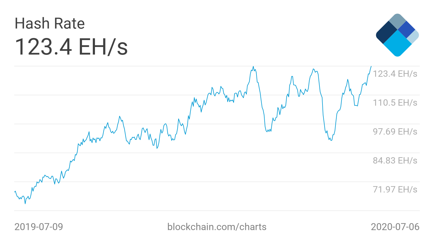 Bitcoin 7-day average hash rate 1-year chart