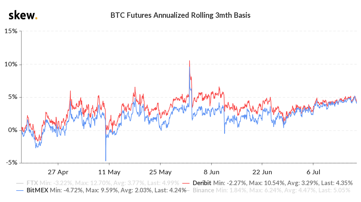 Bitcoin futures annualized 3-month basis