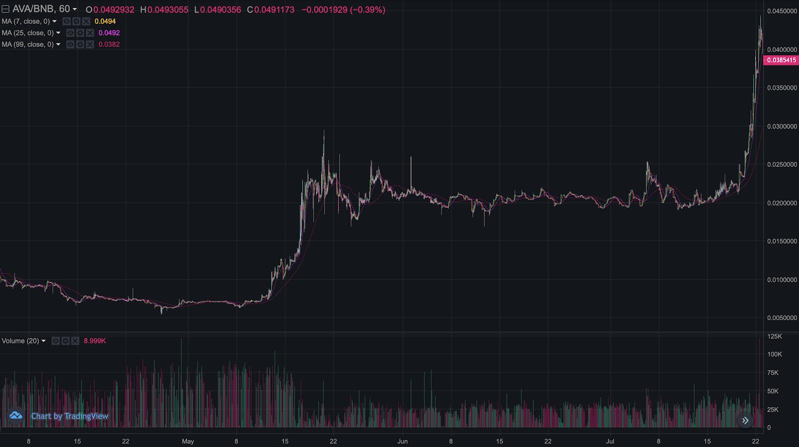AVA/BNB chart on Binance DEX