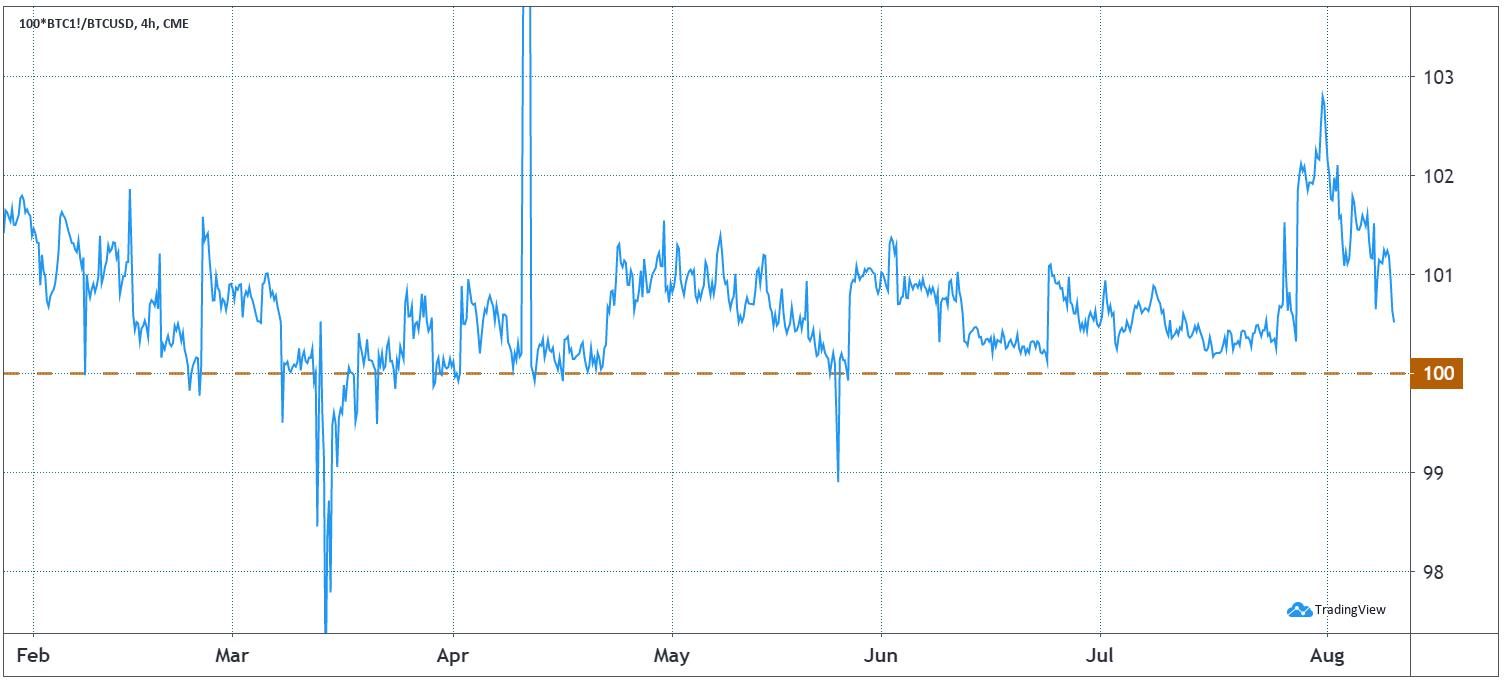 CME Bitcoin futures basis, or premium