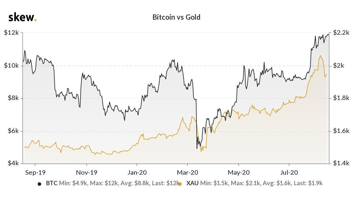 Bitcoin vs. gold 1-year chart