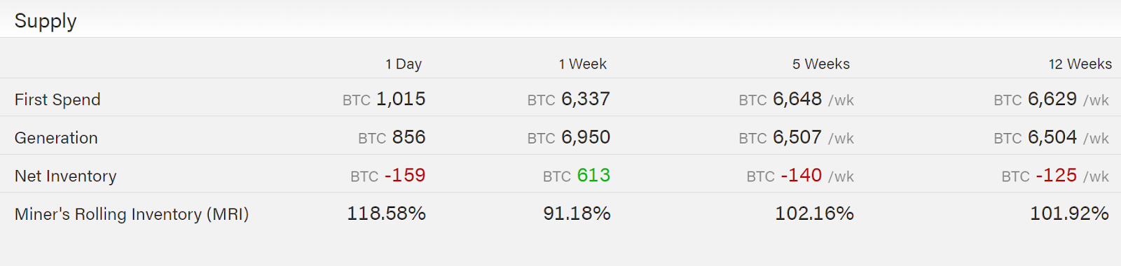 Amount of BTC mined and sold in the last 12 weeks.