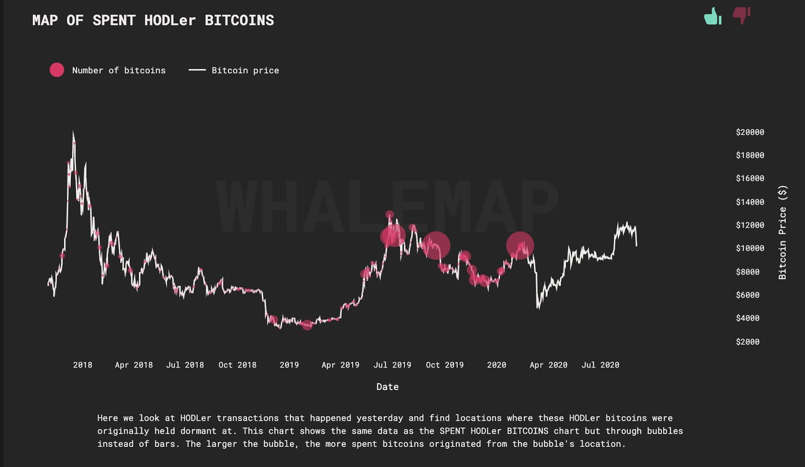 A map of whales selling and buying BTC