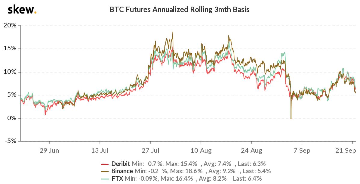 Futuros de BTC anualizados a 3 meses