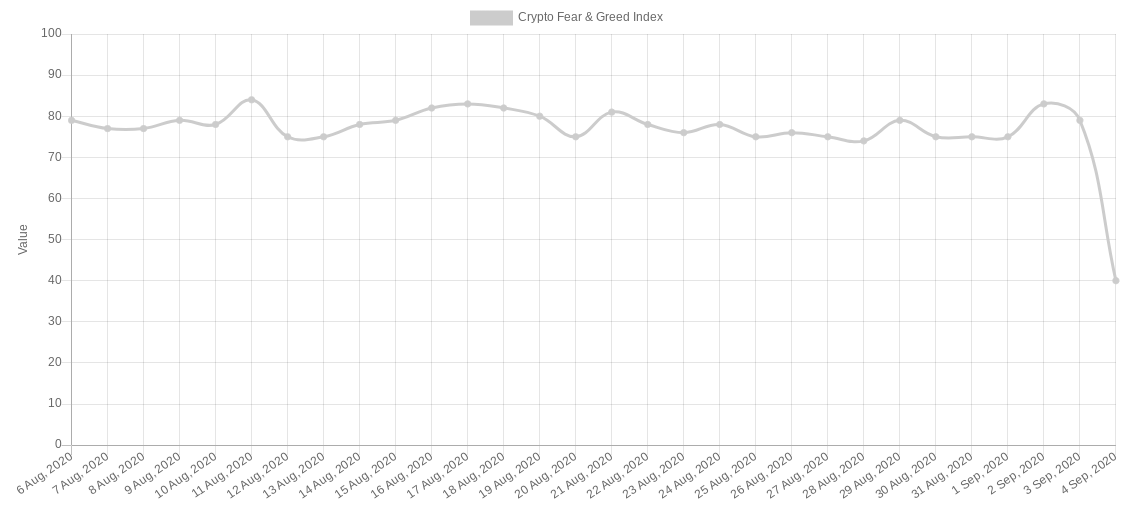 Crypto Fear & Greed Index as of Sept. 4, 2020