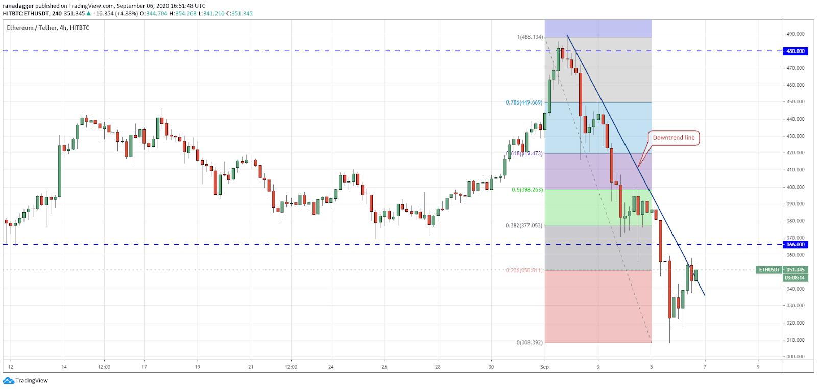 ETH/USD 4-hour chart. Source: TradingView