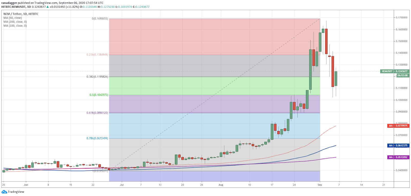 XEM/USD daily chart. Source: TradingView