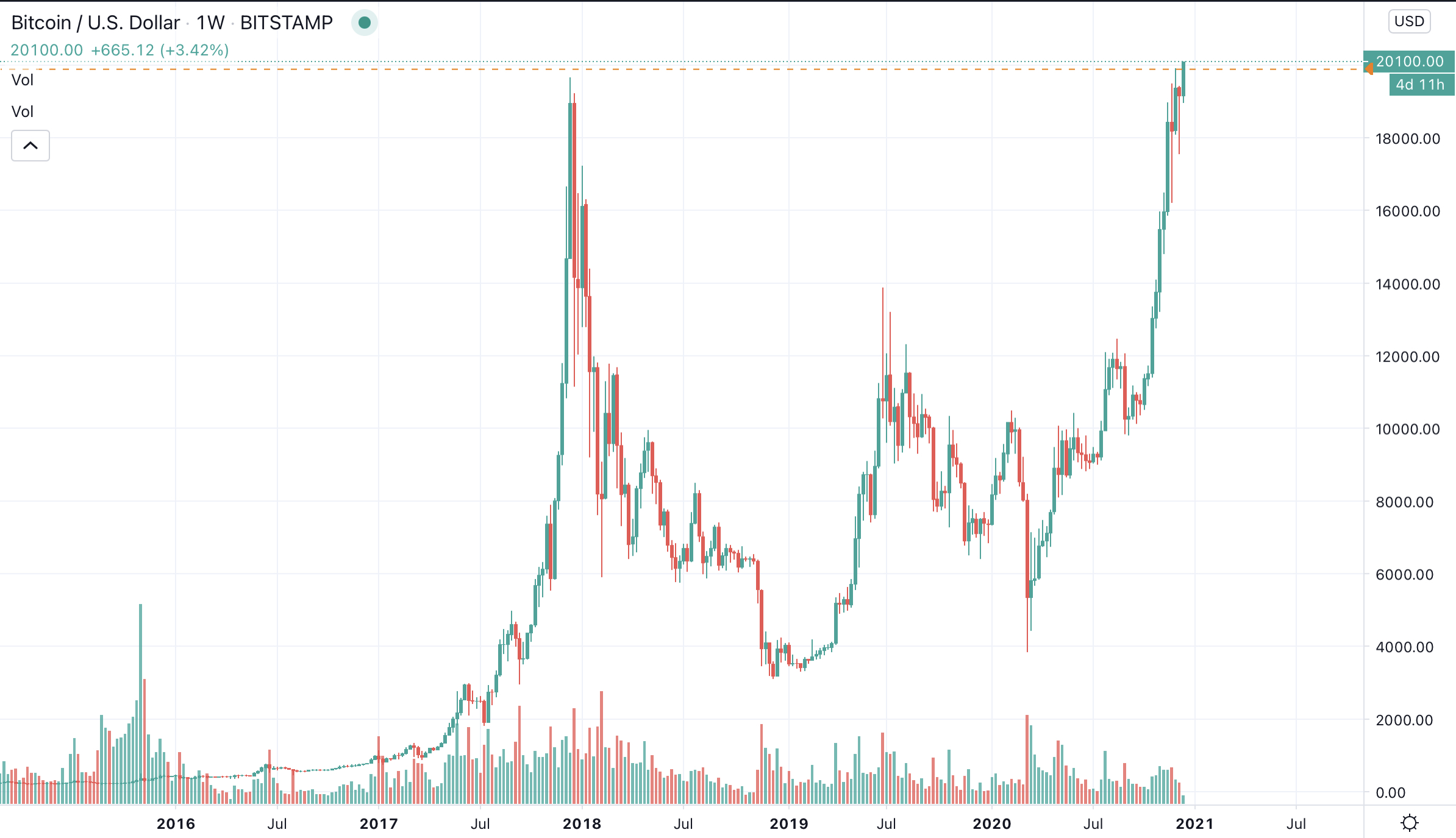 bitcoin preev prezzo invia bitcoin
